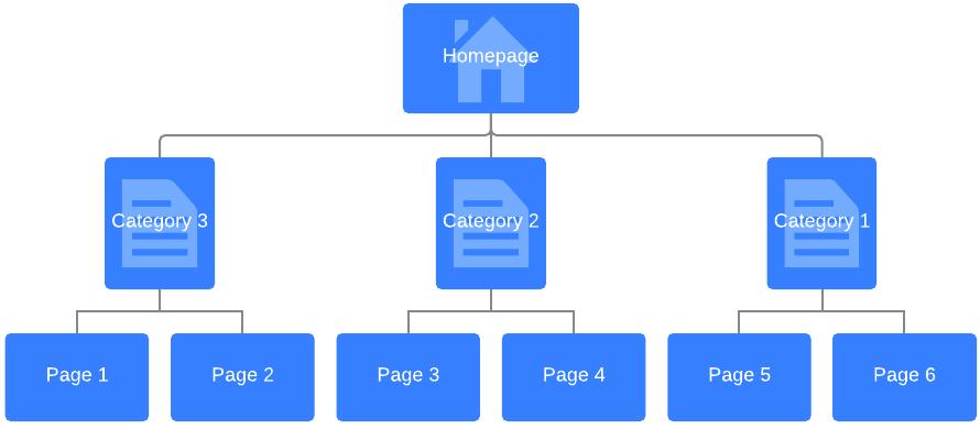 Sitemap Pyramid